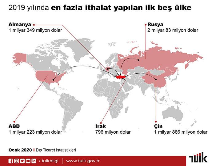 Türkiye'nin En Çok ithalat Yaptığı 5 Ülke 2019