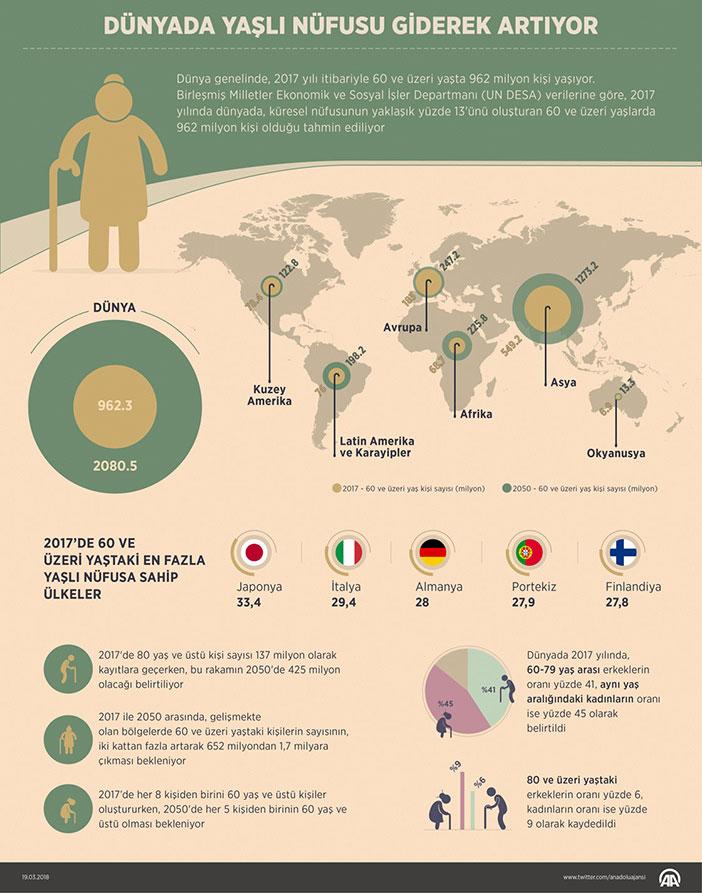 Dünya Yaşlı Nüfus İstatistikleri 2017