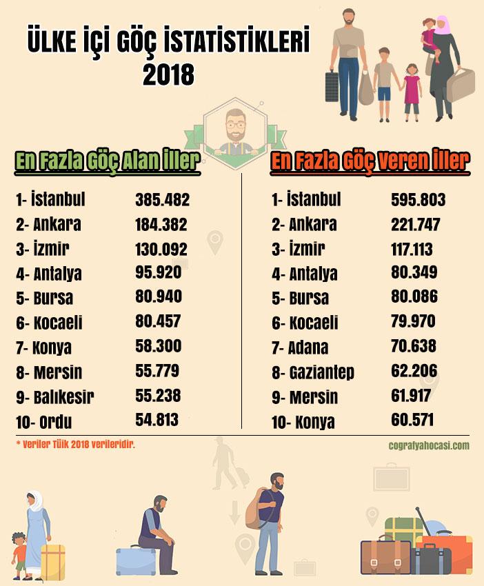 Türkiye İç Göç İstatistikleri 2018
