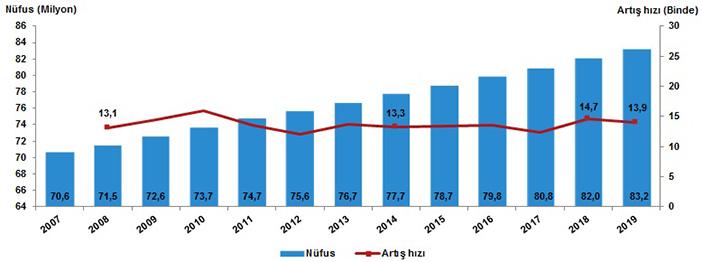 Türkiye'nin 2019 Nüfus artış hızı