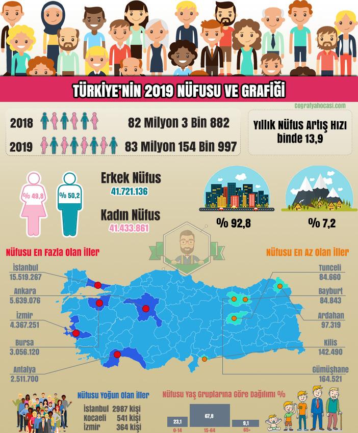 Türkiye'nin 2019 Nüfus infografik
