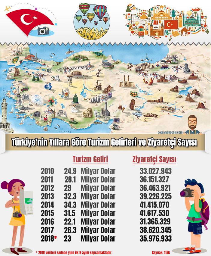 Türkiye yıllara göre turist sayısı grafik