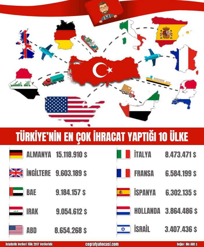 Türkiye'nin En Çok ihracat Yaptığı 10 Ülke