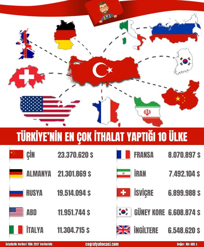 Türkiye'nin En Çok ithalat Yaptığı 10 Ülke