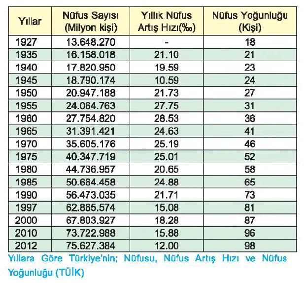 Nüfus Artış Hızı Grafiği