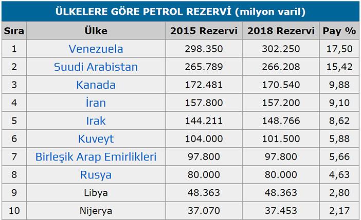 Dünya Petrol Rezervleri listesi 2018