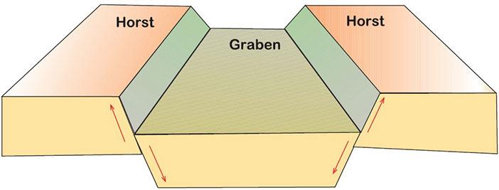 Horst ve Graben nedir