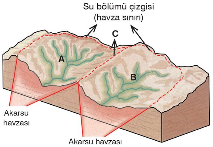 Su Bölümü Çizgisi nedir