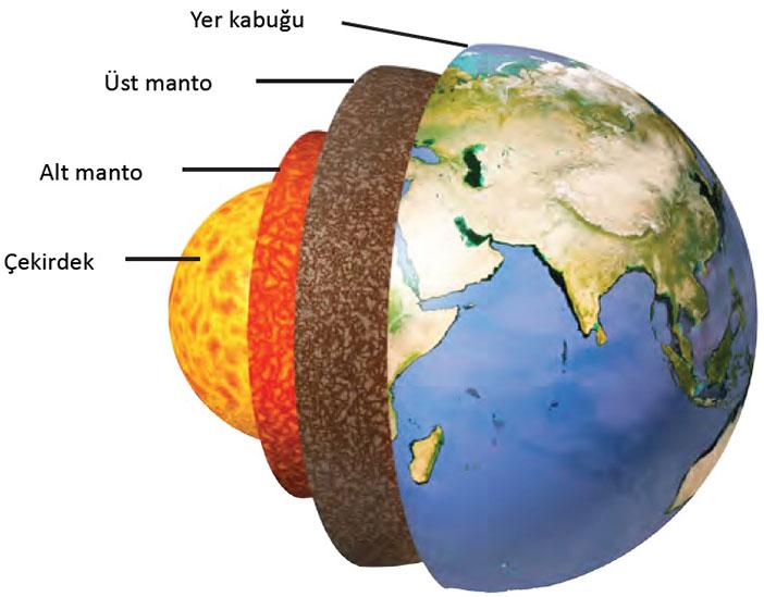 Yerin İç Yapısı nedir