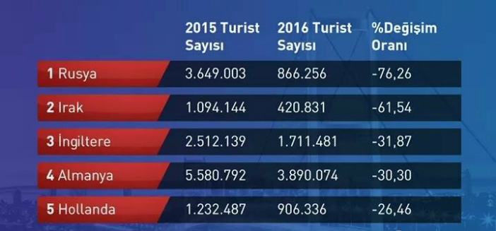 Turizm istatistiği