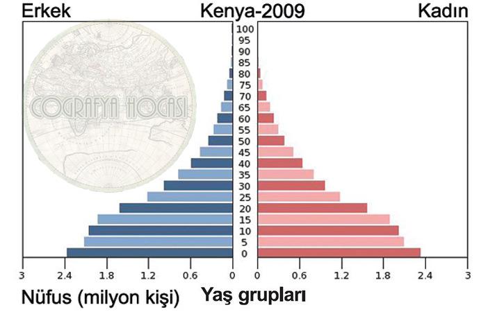 Kenya Nüfus Piramidi 2009