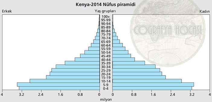 Kenya Nüfus Piramidi 2014