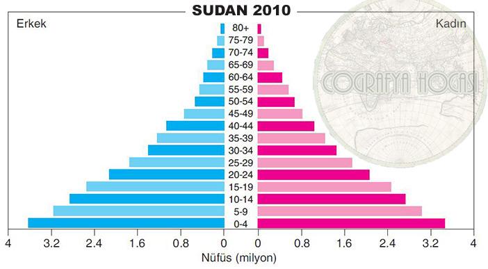 Sudan Nüfus Piramidi 2010
