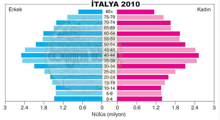 İtalya Nüfus Piramidi 2010