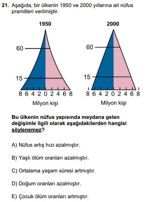 Ygs Coğrafya 21. Soru