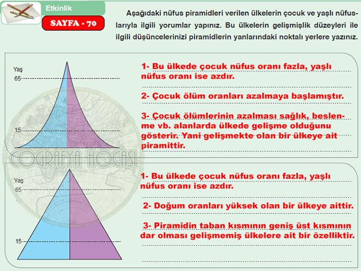 Nüfus ve Nüfus Piramitleri Etkinlik Sayfa 70