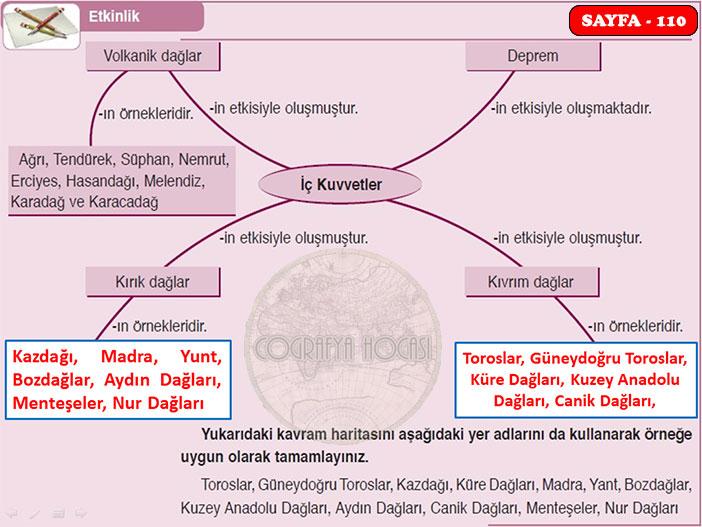 Türkiye'nin Yer Şekilleri Etkinlik Sayfa 110