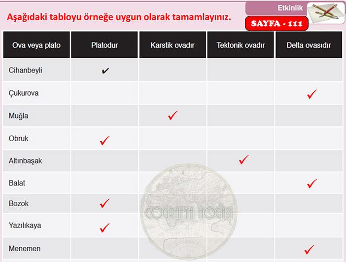 Türkiye'nin Yer Şekilleri Etkinlik Sayfa 111