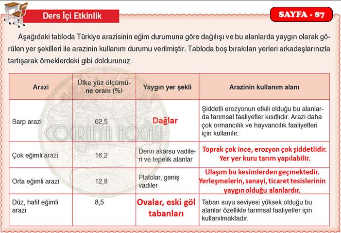 Mekansal Bir Sentez Anadolu Etkinlik Sayfa 87