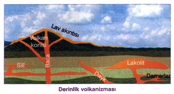 İç Kuvvetler: Volkanizma