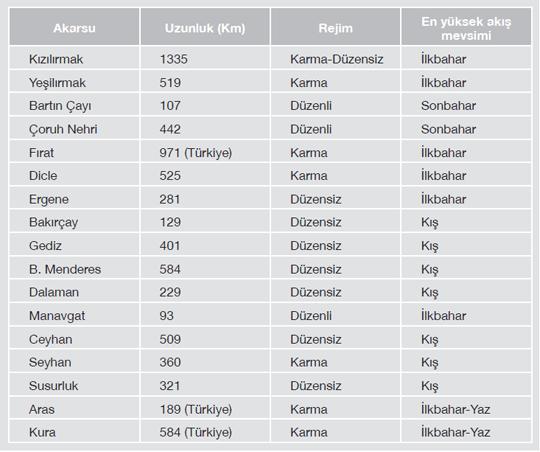 turkiye-akarsularinin-ozellikleri