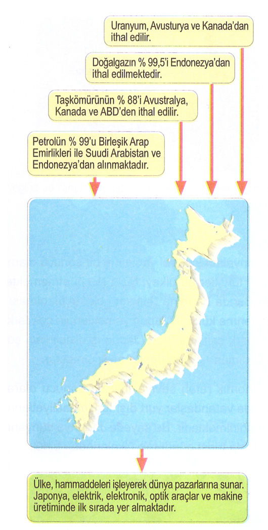 japonya-ithalat