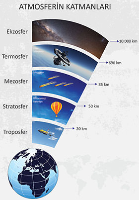 Atmosferin Katları